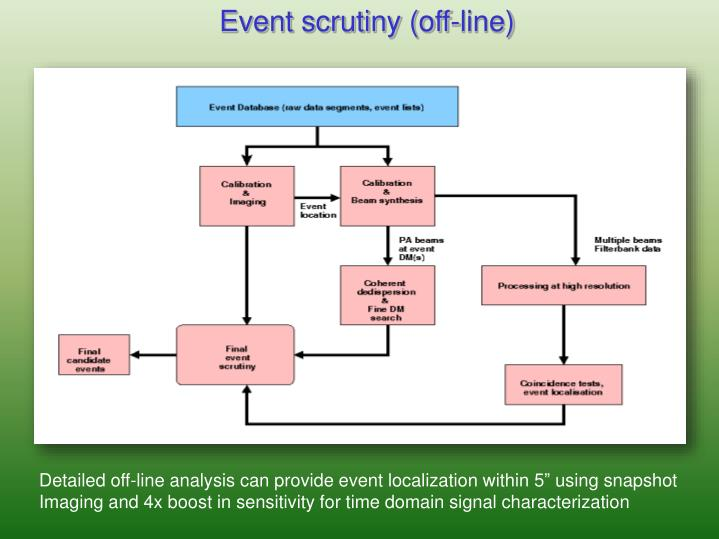 Event scrutiny (off-line)