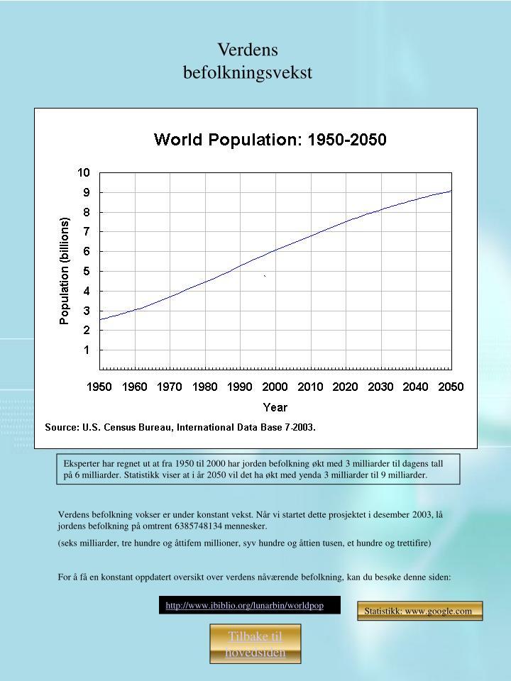 Verdens befolkningsvekst