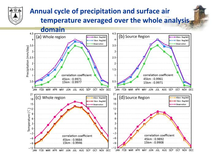 Annual cycle of precipitation and surface air temperature averaged over the whole analysis domain
