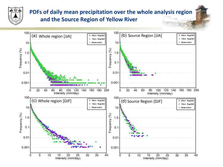 PDFs of daily mean precipitation over the whole analysis region and the Source Region of Yellow River
