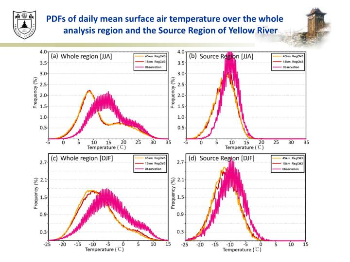 PDFs of daily mean surface air temperature over the whole analysis region and the Source Region of Yellow River