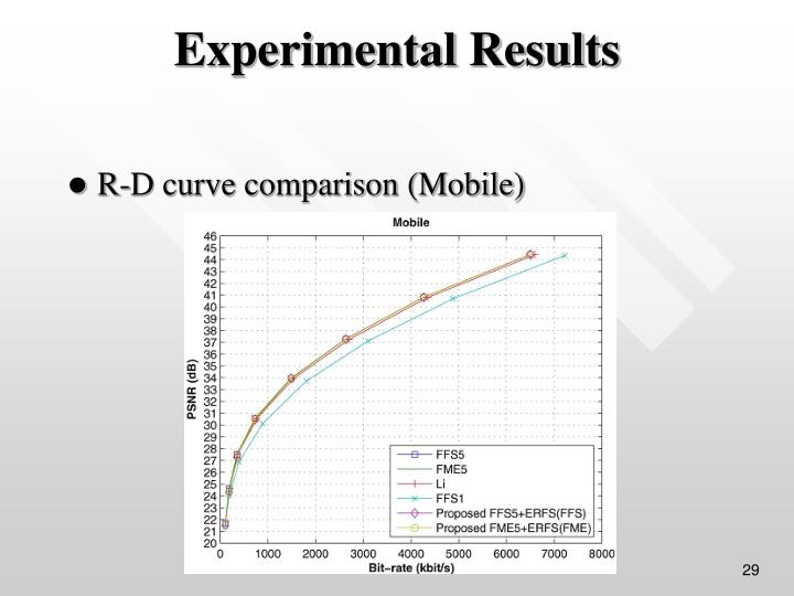 R-D curve comparison (Mobile)