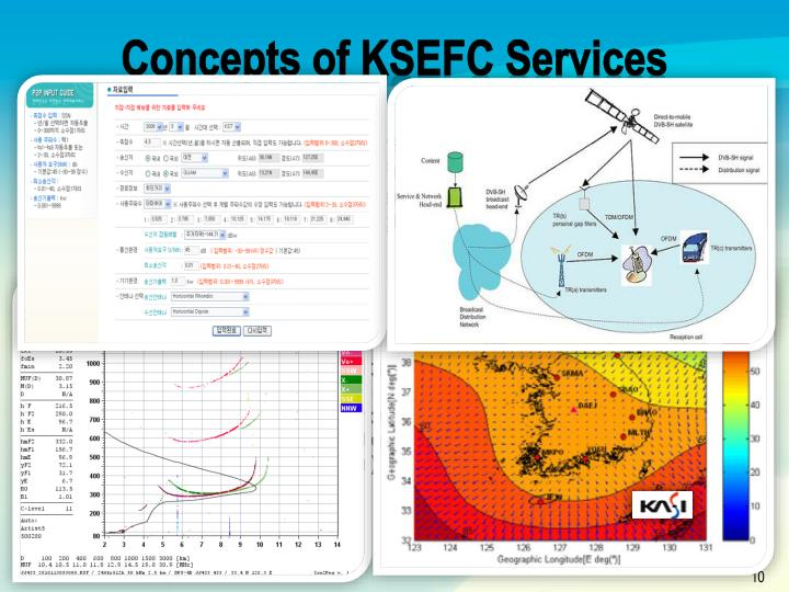 Concepts of KSEFC Services