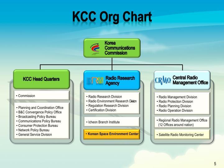 KCC Org Chart