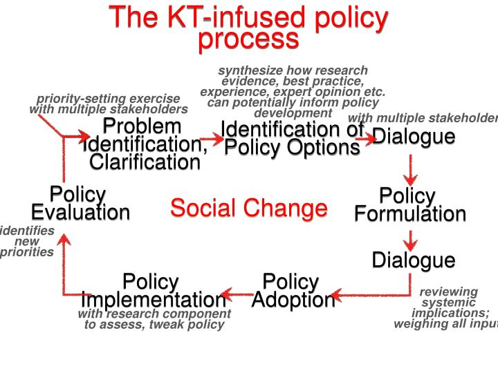 The KT-infused policy process