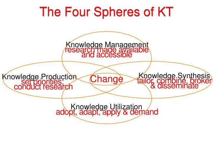 The Four Spheres of KT