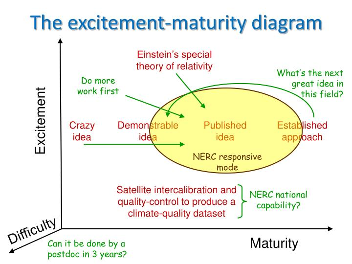 The excitement maturity diagram