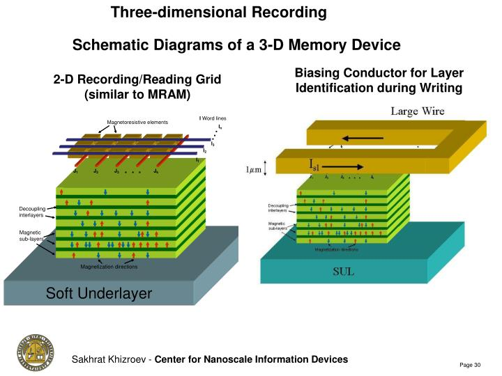 Three-dimensional Recording