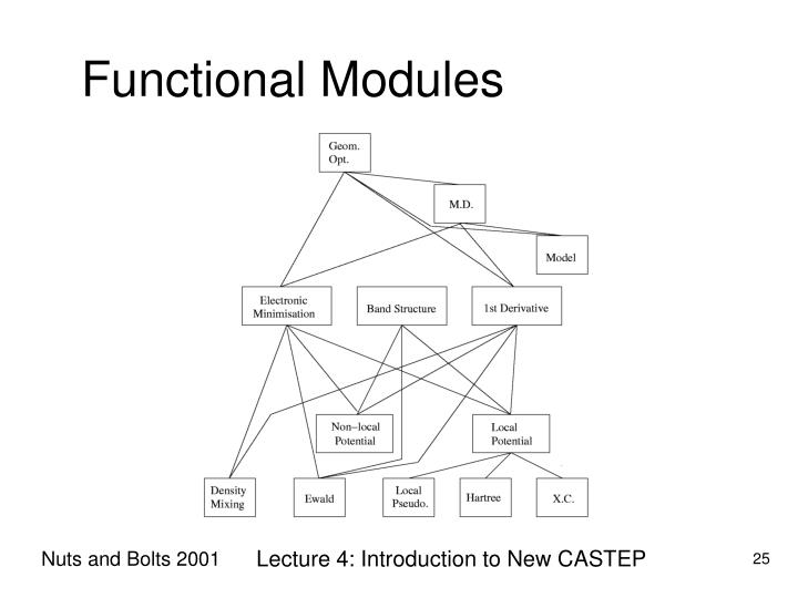 Functional Modules