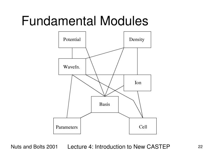 Fundamental Modules