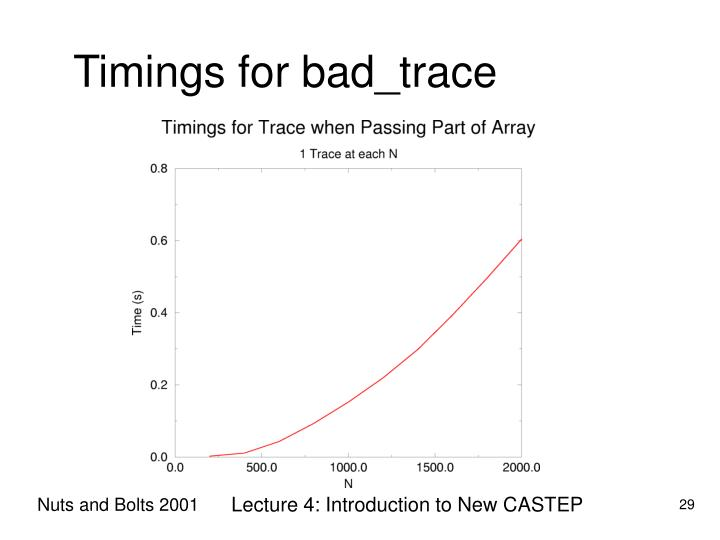 Timings for bad_trace