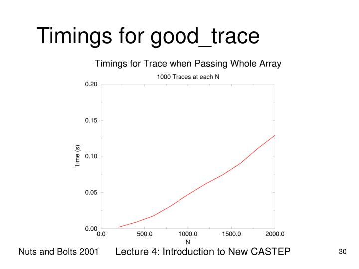 Timings for good_trace