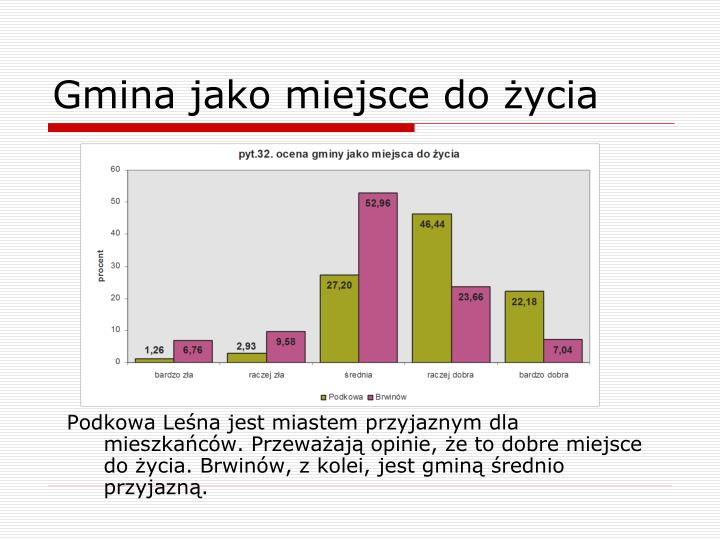 Podkowa Leśna jest miastem przyjaznym dla mieszkańców. Przeważają opinie, że to dobre miejsce do życia. Brwinów, z kolei, jest gminą średnio przyjazną.