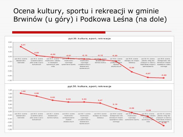 Ocena kultury, sportu i rekreacji w gminie Brwinów (u góry) i Podkowa Leśna (na dole)