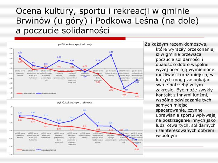 Ocena kultury, sportu i rekreacji w gminie Brwinów (u góry) i Podkowa Leśna (na dole) a poczucie solidarności