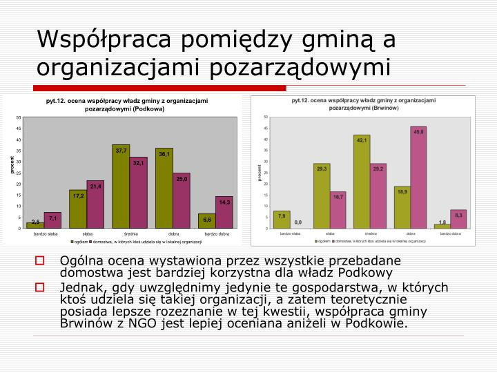 pyt.12. ocena współpracy władz gminy z organizacjami