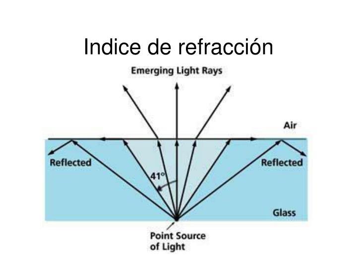Indice de refracción