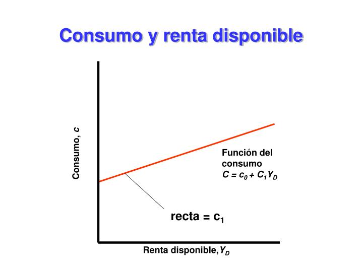 Consumo y renta disponible
