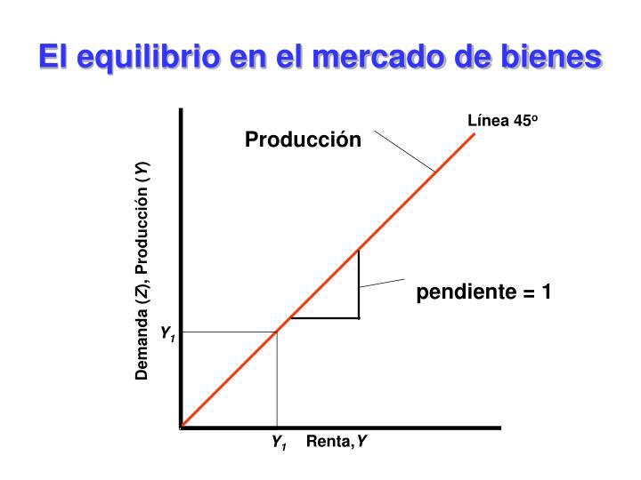 El equilibrio en el mercado de bienes