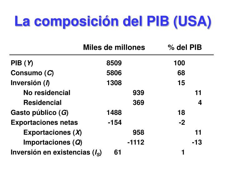 La composición del PIB (USA)