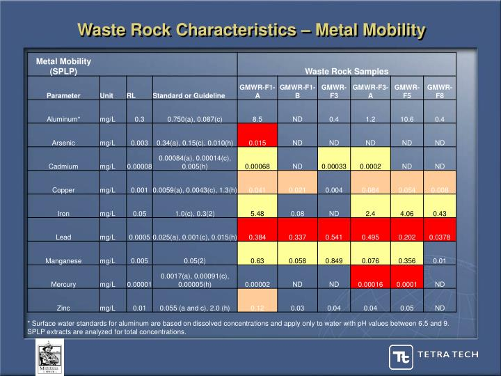 Waste Rock Characteristics – Metal Mobility