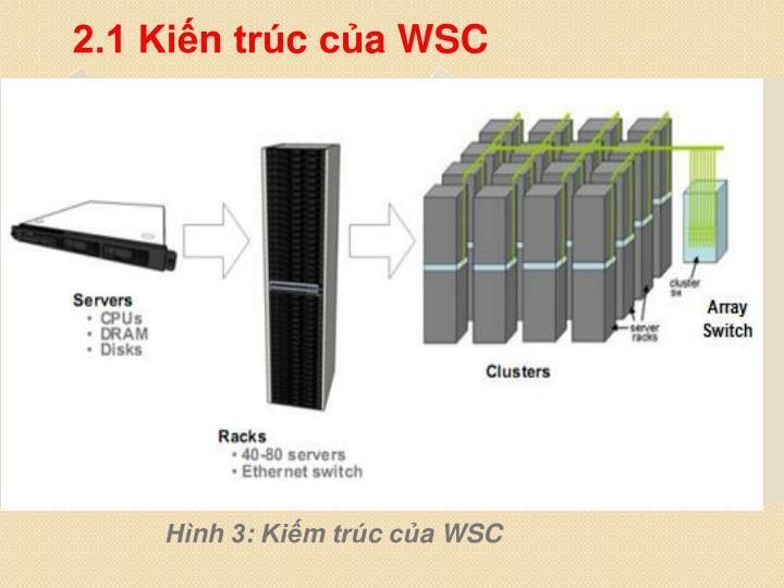 2.1 Kiến trúc của WSC