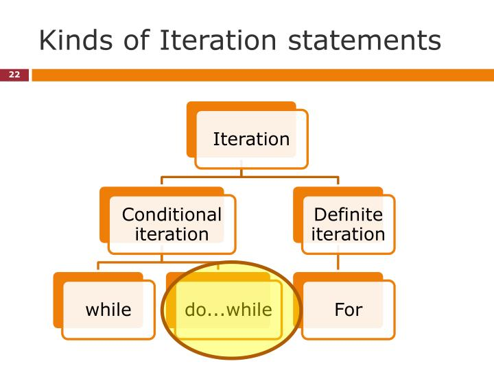 Kinds of Iteration statements