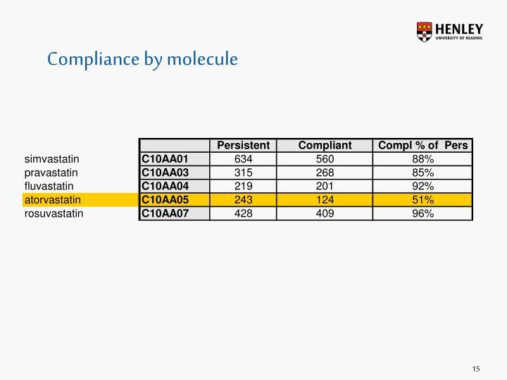 Compliance by molecule
