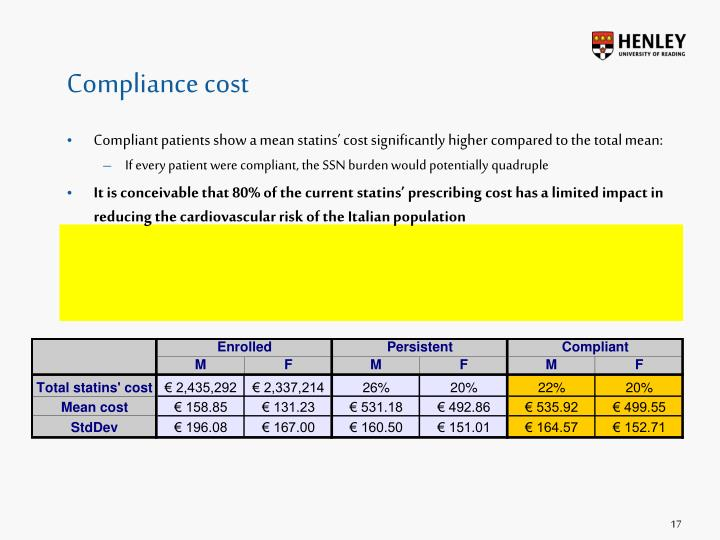 Compliance cost