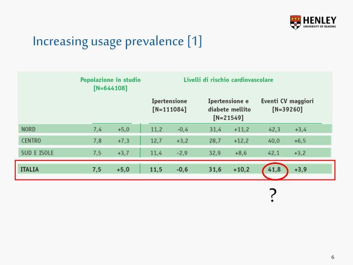 Increasing usage prevalence [1]