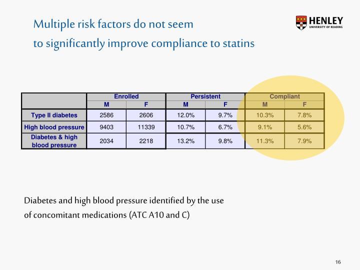 Multiple risk factors do not seem