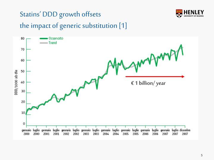 Statins' DDD growth offsets