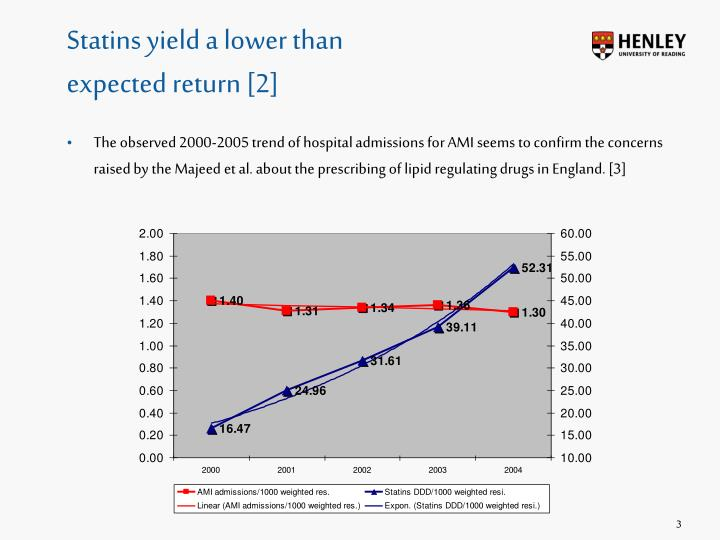 Statins yield a lower than
