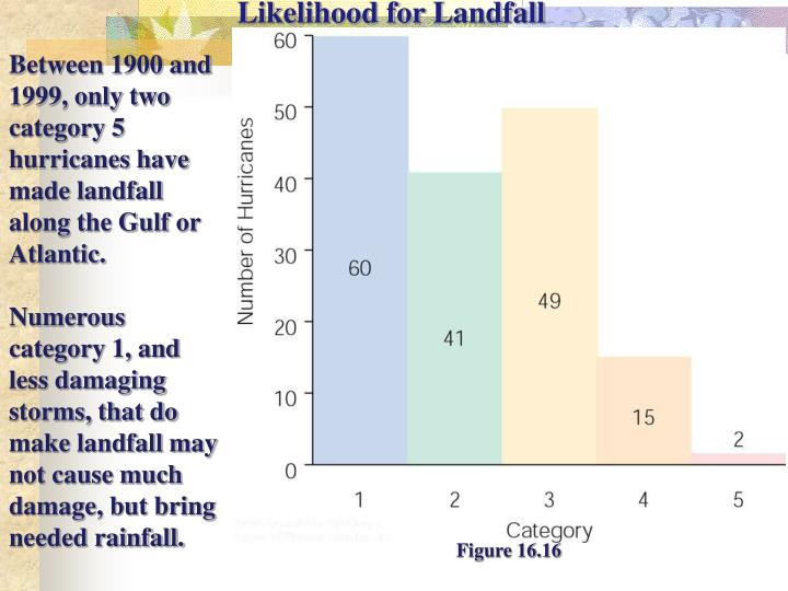 Likelihood for Landfall