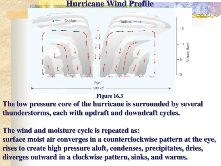 Hurricane Wind Profile