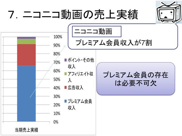 7.ニコニコ動画の売上実績