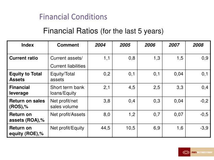 Financial Conditions
