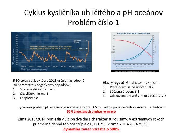 Cyklus kysličníka uhličitého a pH oceánov