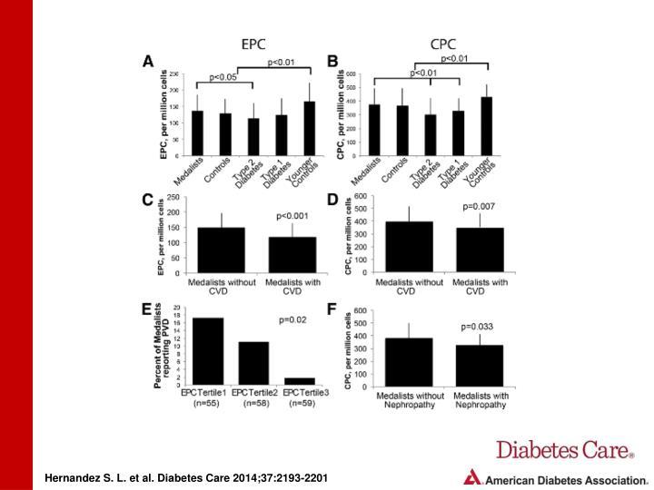 Hernandez S. L. et al. Diabetes Care 2014;37:2193-2201