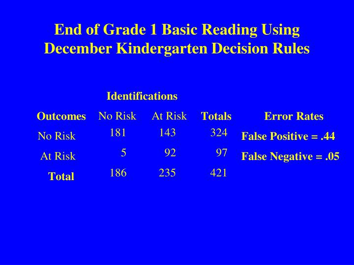 End of Grade 1 Basic Reading Using December Kindergarten Decision Rules