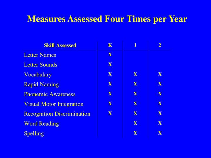 Measures Assessed Four Times per Year