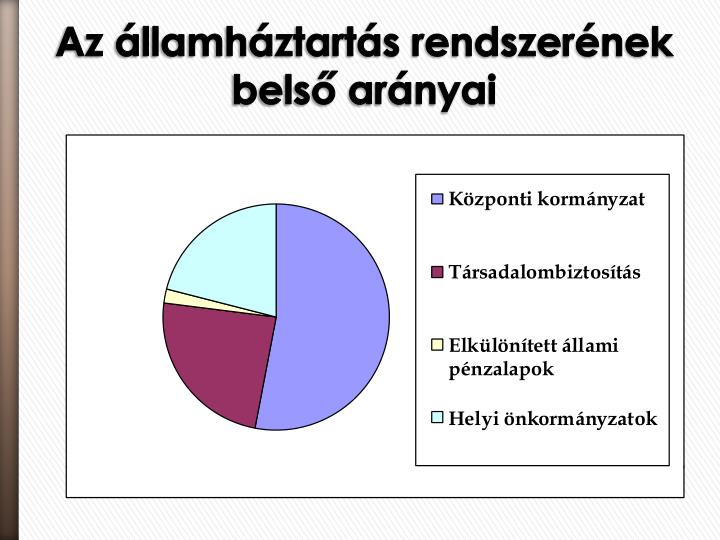 Az államháztartás rendszerének belső arányai