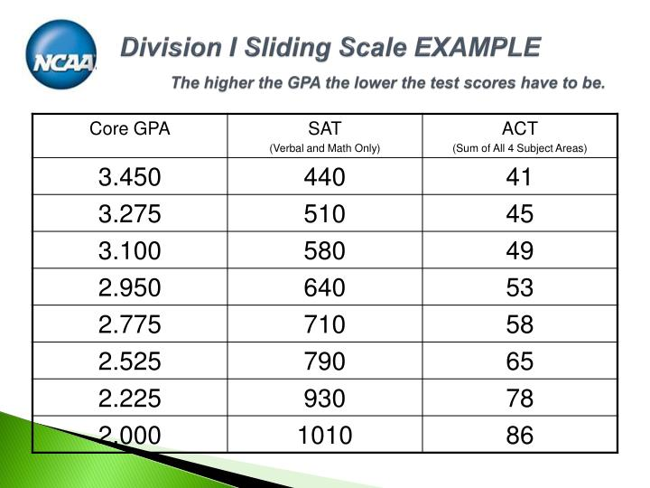 Division I Sliding Scale EXAMPLE