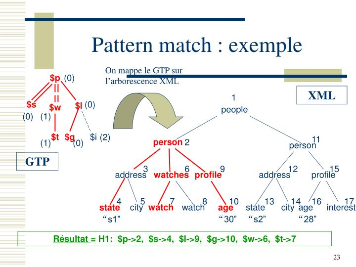 Pattern match : exemple