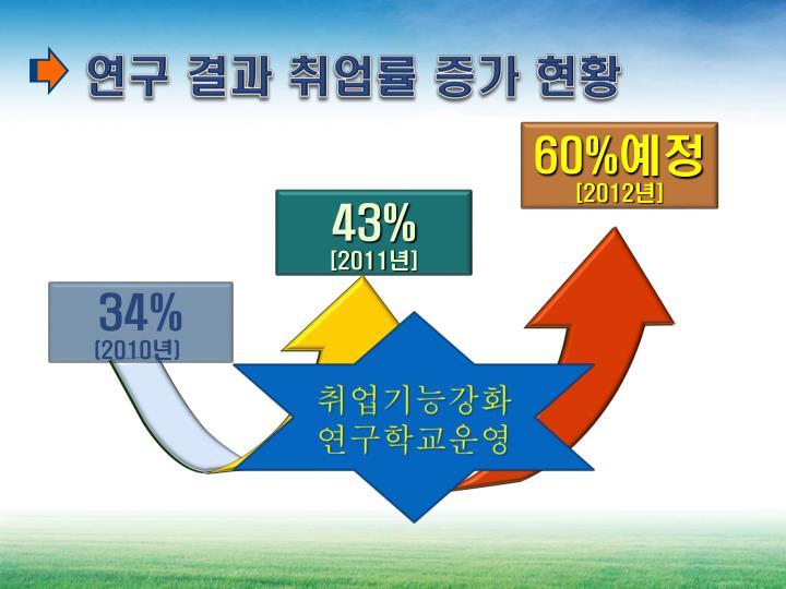 연구 결과 취업률 증가 현황