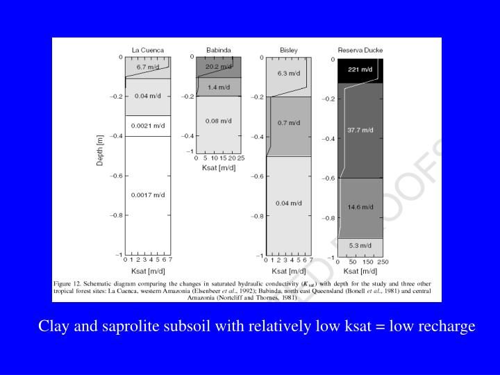 Clay and saprolite subsoil with relatively low ksat = low recharge