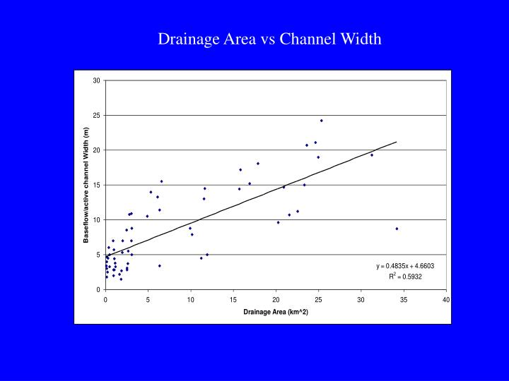 Drainage Area vs Channel Width