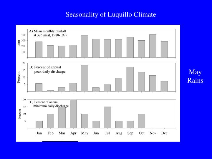 Seasonality of Luquillo Climate