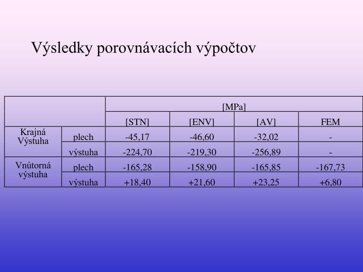 Výsledky porovnávacích výpočtov