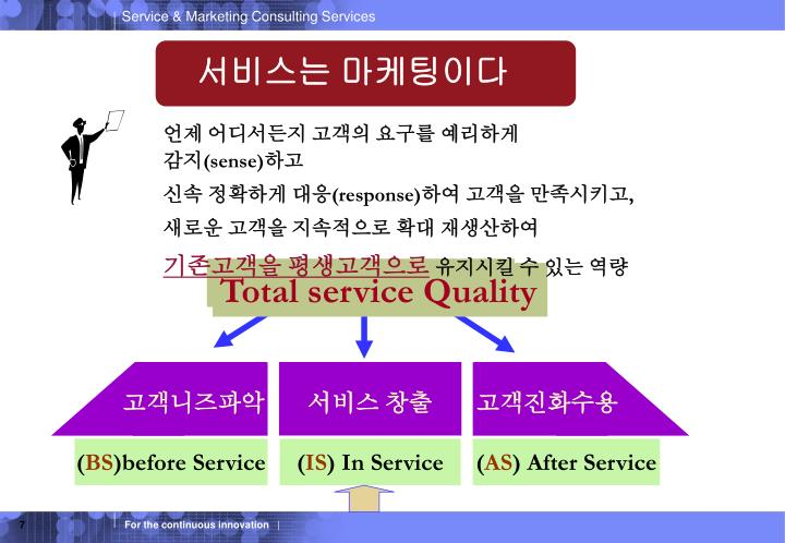 Total service Quality